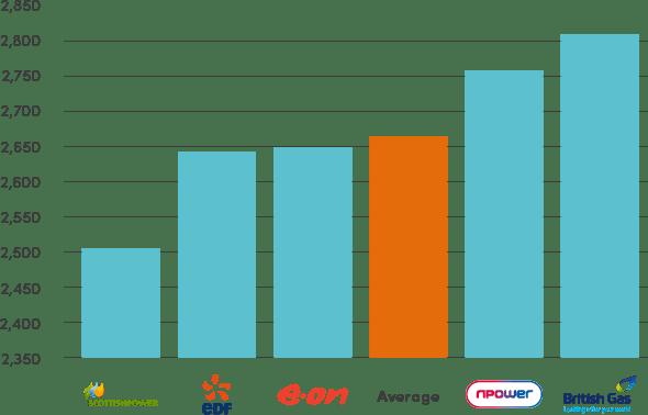 Compare Business Electricity Prices Business Energy Businessenergy Com