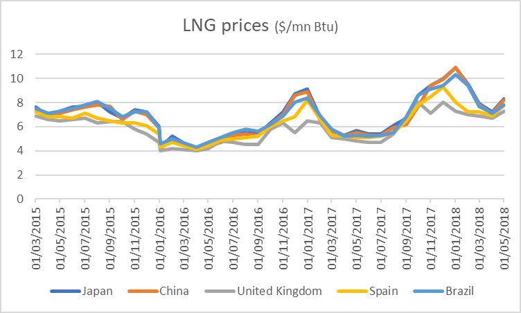 International LNG Prices